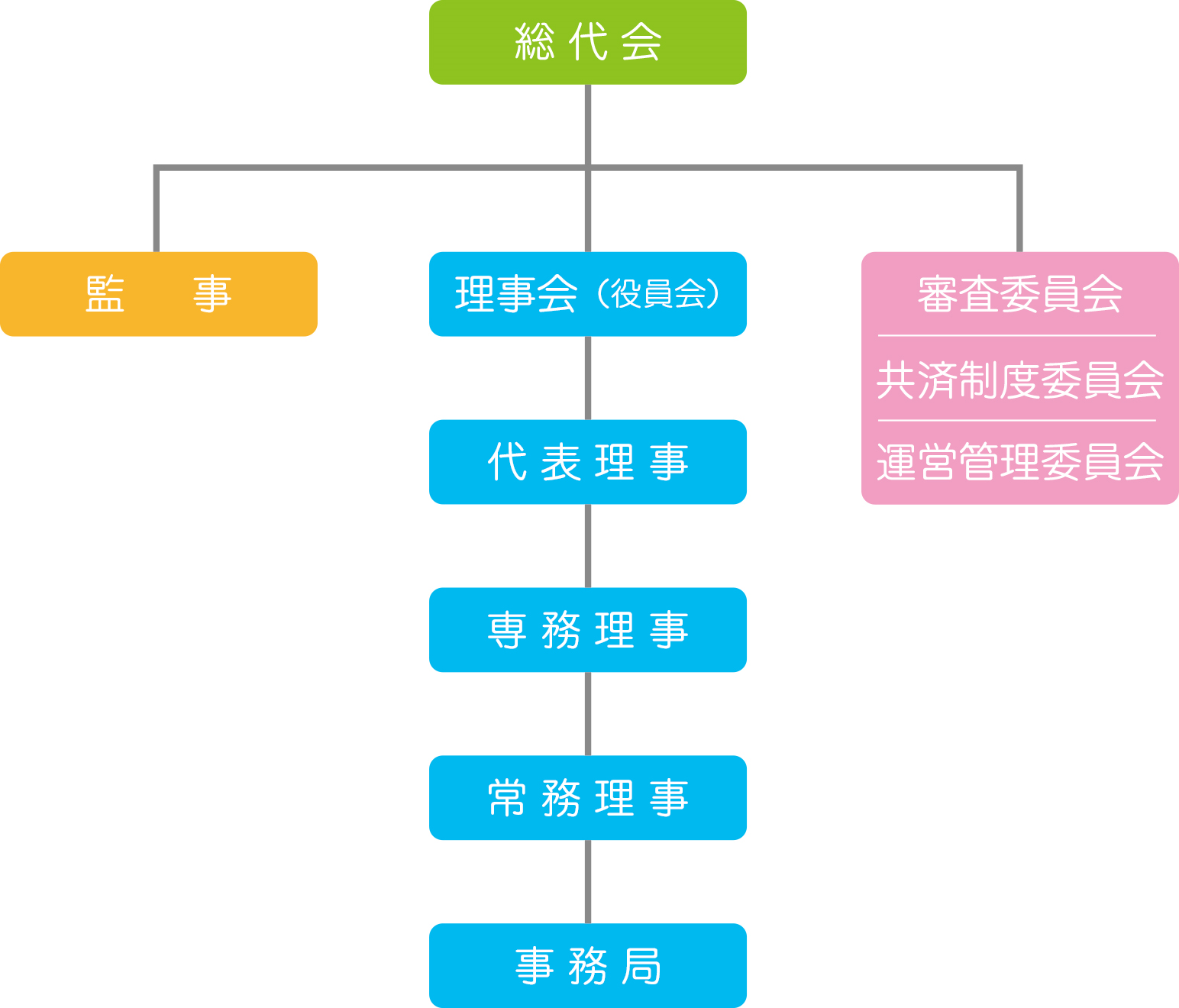 さいたま共済の組織図